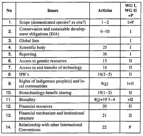 EPL Biodiversity Article 5, Table 1