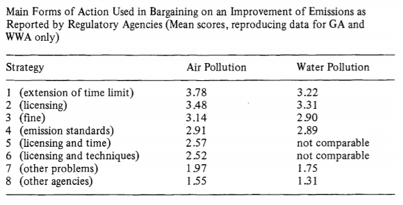 EPL Pollution Article 6, Table 4