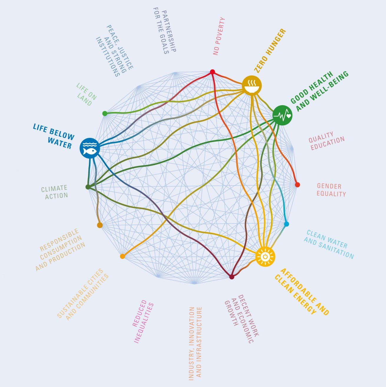A Guide to SDG Interactions: from Science to Implementation, executive summary visual